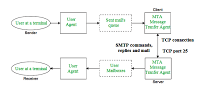 SMTP, SMTP Fundamentals, fundamentals of smtp, simple mail transfer protocol