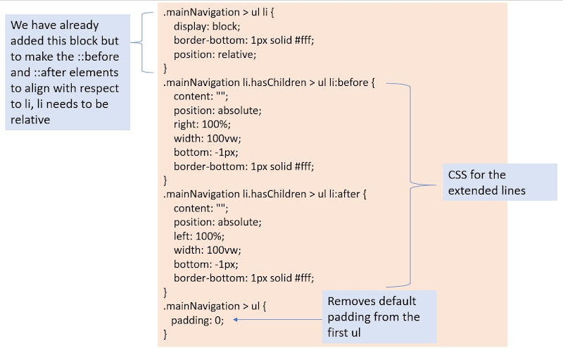 CSS code for the mobile navigation