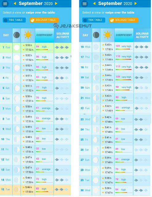 tabel pasang surut laut cilacap september 2020