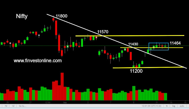 nifty price