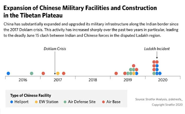 China military build up in tibetan plateau