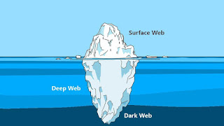 Some Important things you should know about dark web websites