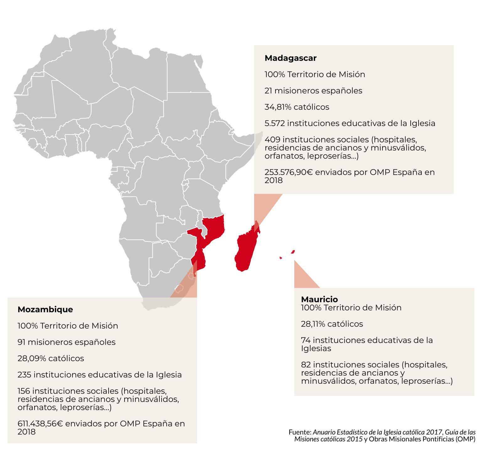 Misión en Madagascar, Mozambique y Muricio