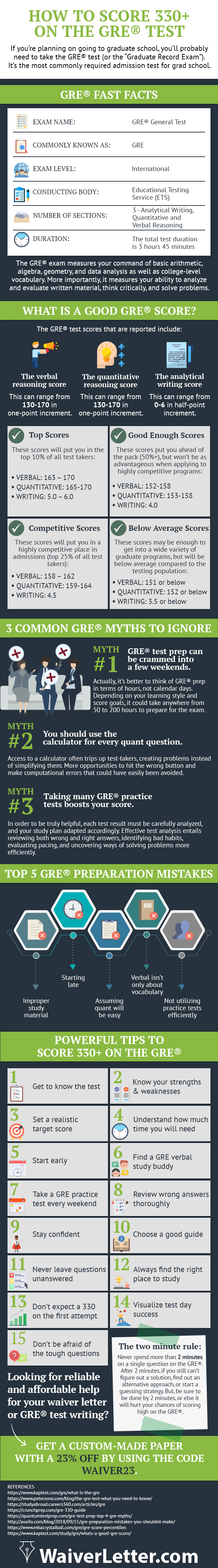 How to score 330+ ON The Gre Test #infographic.
