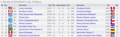 http://chess-results.com/tnr218432.aspx?lan=2&art=2&rd=7&turdet=YES&flag=30&wi=984