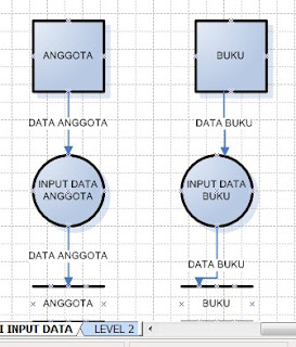 SISTEM INFORMASI: DATA FLOW DIAGRAM atau DIAGRAM ALIRAN DATA