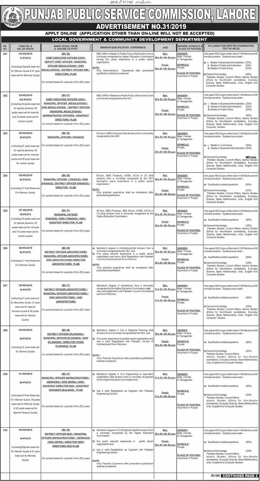 Punjab Public Service Commission PPSC Jobs 301