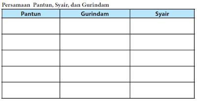 Persamaan Pantun, Syair dan Gurindam Halaman 171 ...