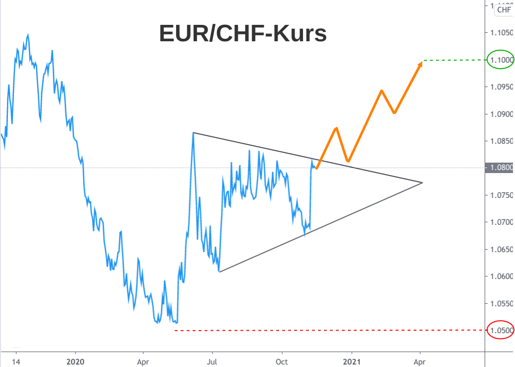 Berg- und Talfahrt der Kursentwicklung Euro Schweizer Franken 2020