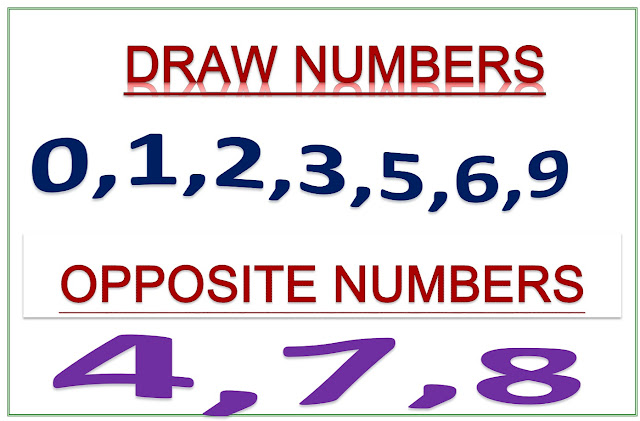 KERALA LOTTERY DRAW AND OPPPOSITE NUMBER DATED 2019.12.22
