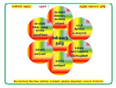 4th - Term 1 - Tamil - Mindmap- All Units