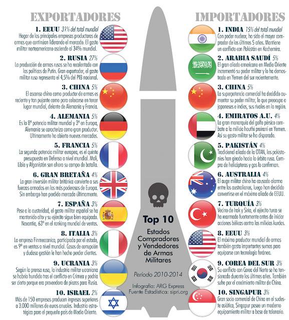 Resultado de imagen de ' negocio armamentístico de EE.UU. y el Reino Unido con Arabia Saudí,