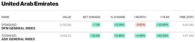 European, Middle Eastern & African Stocks - Bloomberg #UAE #Kuwait #Israel #SaudiArabia #Qatar mid-session