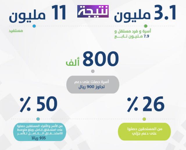 الدفعة الثانية من  برنامج حساب المواطن السعودي