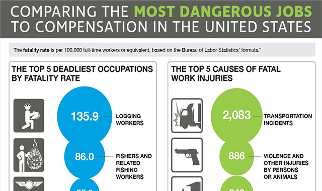 IN THE UNITED STATES MOST DANGEROUS JOBS #INFOGRAPHIC
