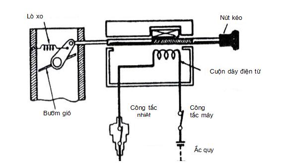 Bướm gió tự động mở nhờ cuộn dây điện từ và lò xo