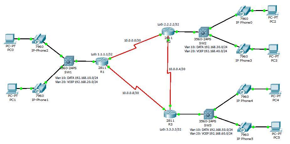 Cisco Device Basic Configuration-2