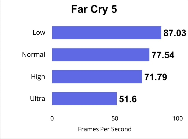 I have played Far Cry 5 for half an hour and measured the FPS during Low, Normal, high, and Ultra gaming-settings.