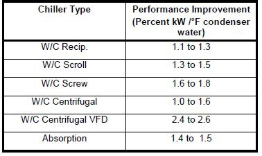 performance improvement of chiller with condenser water set point