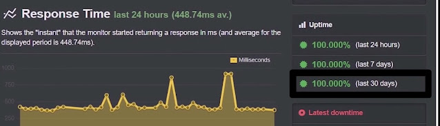 Uptime performance test of dreamhost