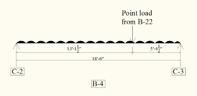 UDL with point load
