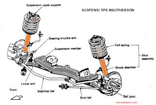 Jenis Suspensi Tipe Macpherson