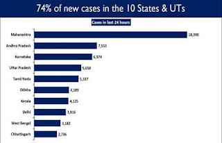 Angika News Angika Samachar अंगिका समाचार - 74% New Cases are concentrated in 10 States/UTs