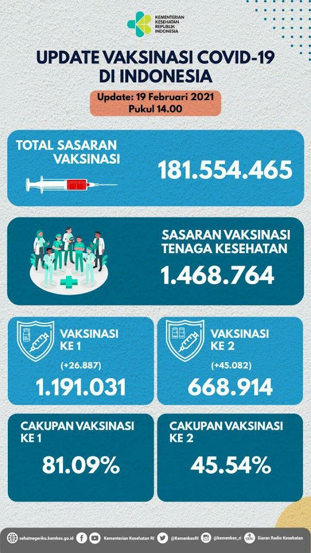 (19 Februari 2021 pukul 14.00 WIB) Data Vaksinasi Covid-19 di Indonesia