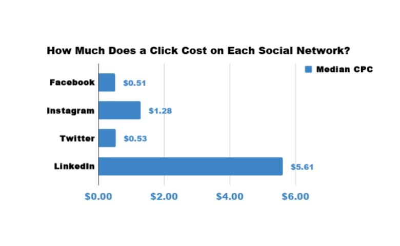 Cara Memasarkan Merek Bisnis (B2B) di LinkedIn