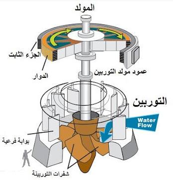 كيف تعمل التوربينات المائية