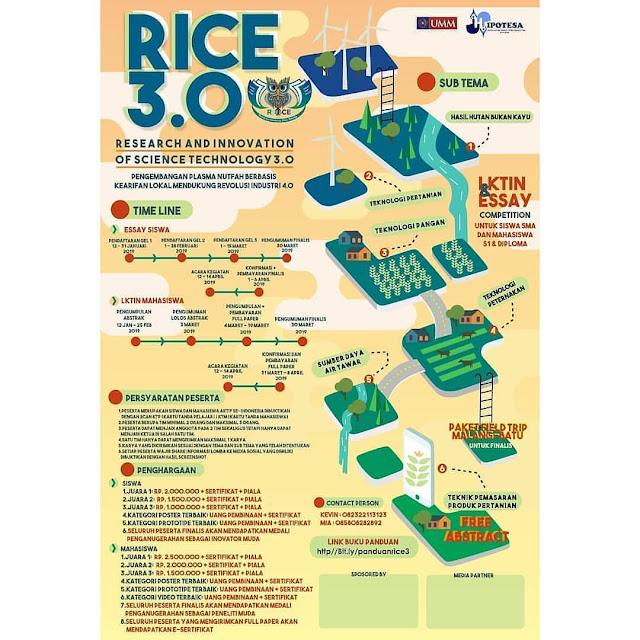 Lomba LKTI dan Esai Nasional RICE 3.0 2019 Siswa Mahasiswa