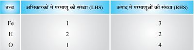 10 Class Science Notes in hindi chapter 1 Chemical Reactions and Equations