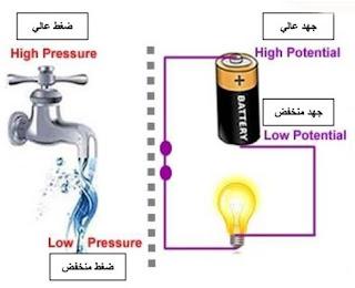 ما هو فرق الجهد الكهربائي