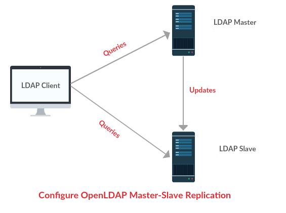 วิธีทำ LDAP Replicate Master Slave ง่ายๆบน Centos 7 แบบ Step by step