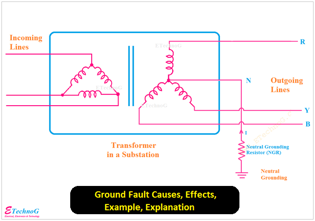 Ground Fault Causes, Effects, Example, Explanation