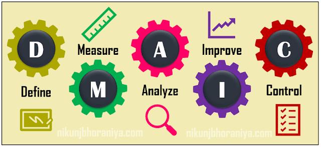 DMAIC - Process Improvement Methodology in six sigma