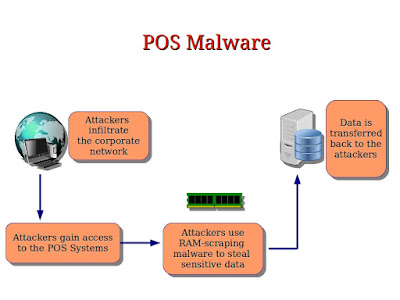 What is a POS Malware ?