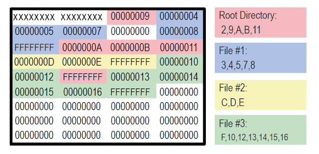 FAT (File Allocation Table)