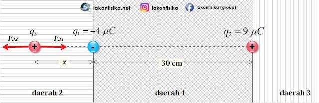 resultan gaya coulomb nol, gaya coulomb muatan segaris, gaya coulomb tiga muatan, hukum coulomb, gaya coulomb, muatan listrik tolak-menolak, muatan listrik tarik-menarik, rumus hukum coulomb, rumus gaya coulomb,persamaan hukum coulomb