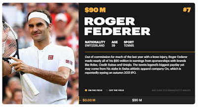 Athlete-Roger-Federer