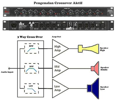 Cara Setting Crossover Aktif Sound System