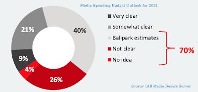 Media Spending Budget Outlook for 2021