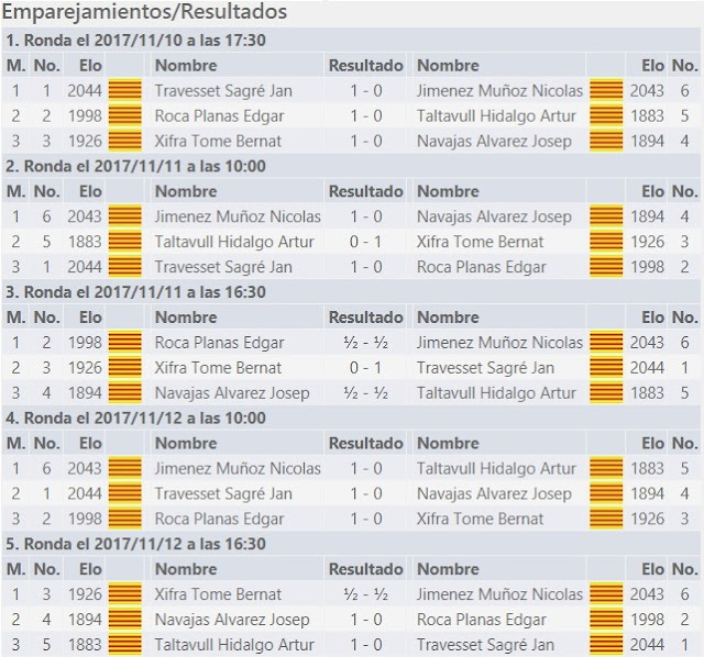 II Memorial Arturo Pomar Salamanca 2017, Sub-12, resultado de todas las rondas