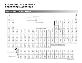 Mr laws 8th grade science periodic table review click the picture of the periodic table to take the quick assessment urtaz Choice Image