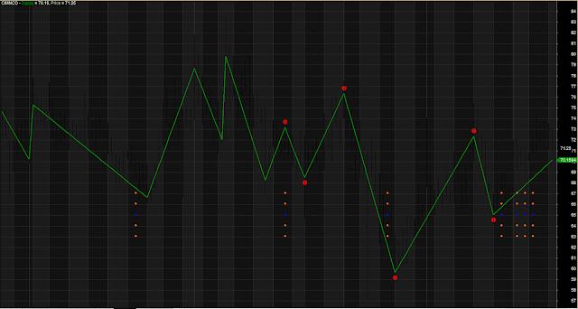 Ganna Previous High Low Oscillator