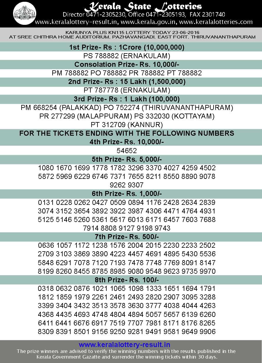 Karunya Plus KN 115 Lottery result, Kerala Karunya plus KN115 lottery, Today's Karunya Plus KN-115 lottery, Lottery result KN 115 today, Karunya Plus-KN 115. Karunya Plus Lottery result 23-6-2016, Kerala Bhagya kuri KN115 results today 23/6/2016Kerala Karunya Plus Lottery results today 23-6-2016