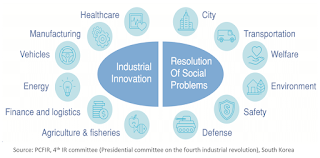 Plan of fourth (4th) industrial revolution of south korea