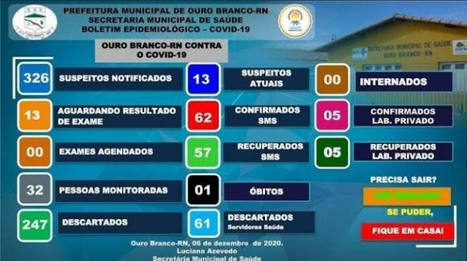 OURO BRANCO REGISTRA AUMENTO NO NÚMERO DE CASOS DE COVID-19