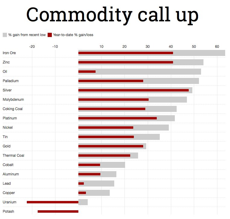 Forex commodity news