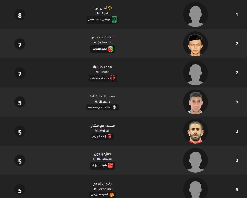 جدول ترتيب هدافي الدوري الجزائري اليوم بتاريخ 3-2-2020